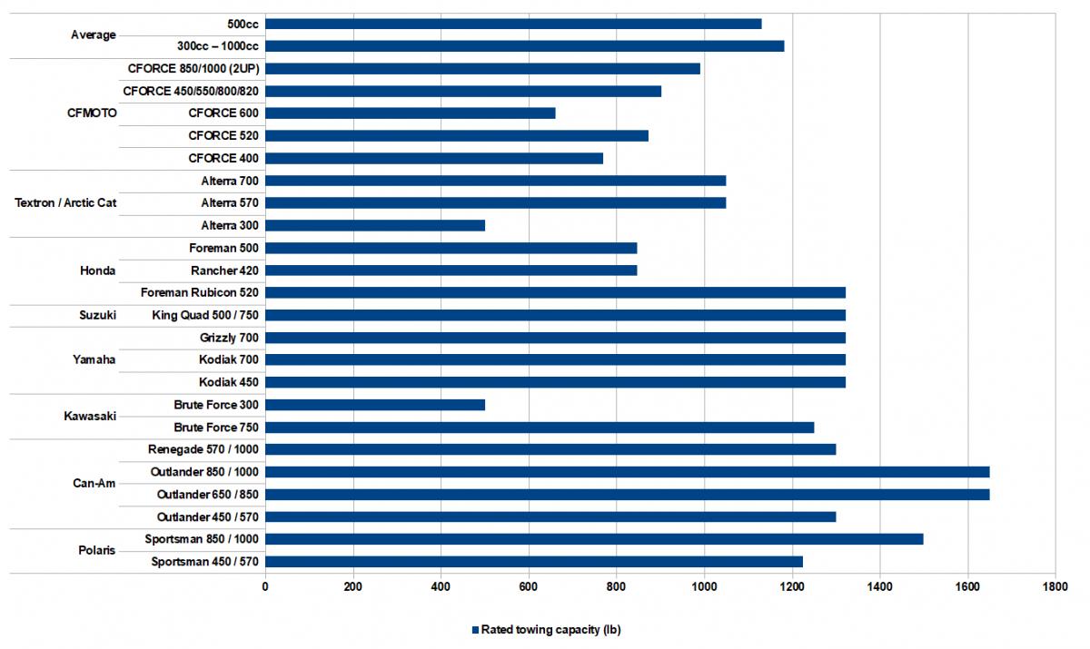 Comparing-ATV-towing-capacity-chart.png