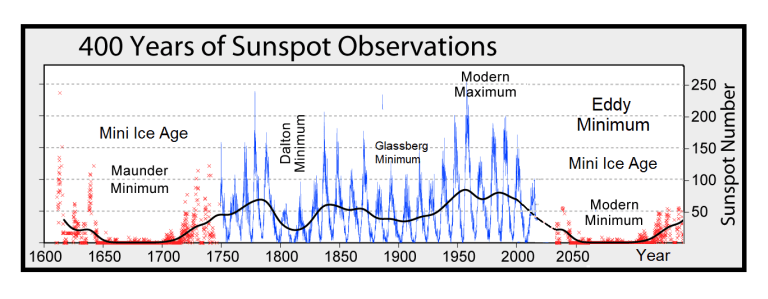 GSM-and-Sunspots.png